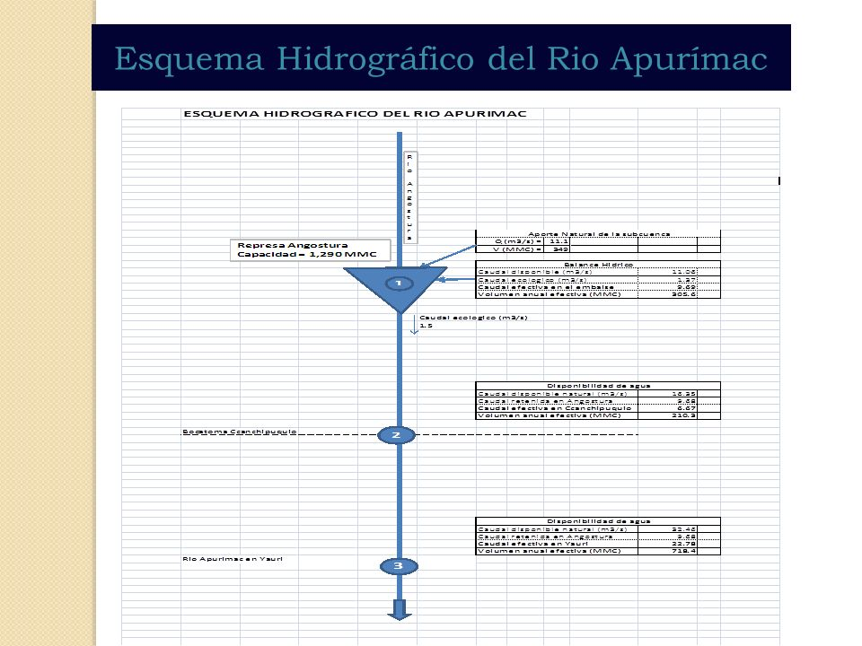 Esquema Hidrográfico del Rio Apurímac