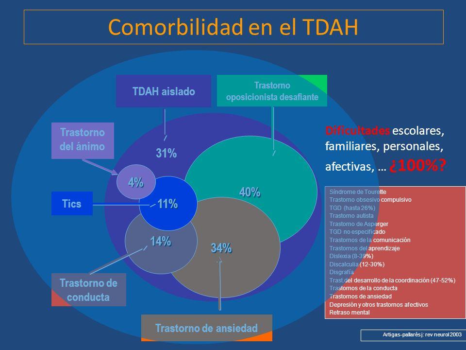 Comorbilidad en el TDAH