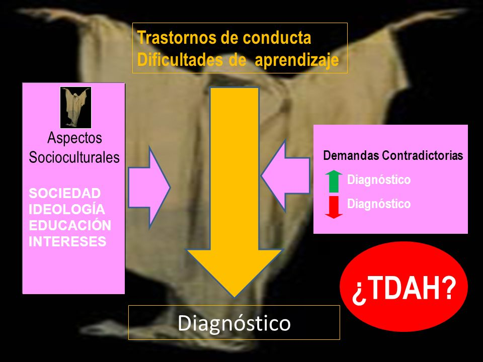 ¿TDAH Diagnóstico Trastornos de conducta Dificultades de aprendizaje