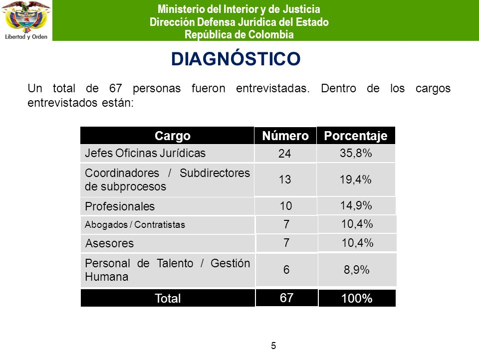 DIAGNÓSTICO Cargo Número Porcentaje Total 67 100%