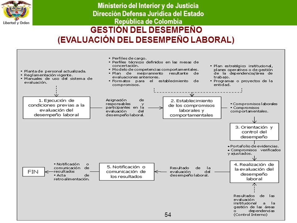 GESTIÓN DEL DESEMPEÑO (EVALUACIÓN DEL DESEMPEÑO LABORAL)