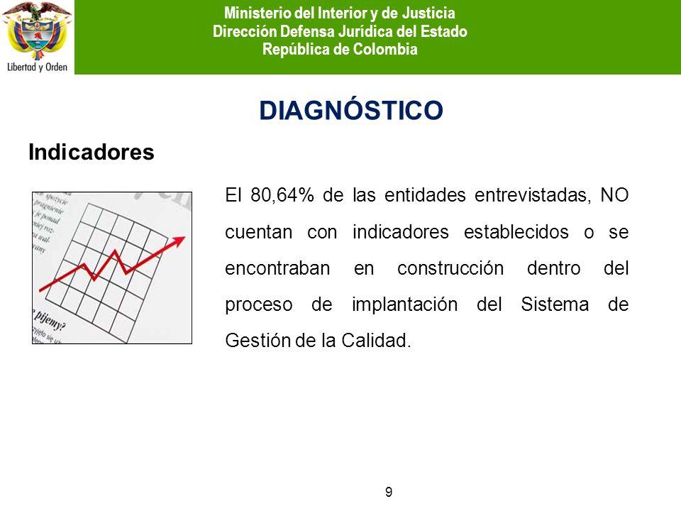 DIAGNÓSTICO Indicadores