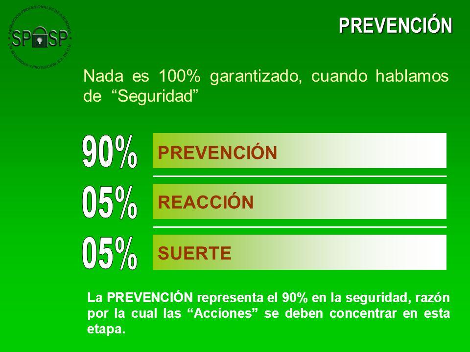 90% 05% 05% PREVENCIÓN PREVENCIÓN REACCIÓN SUERTE