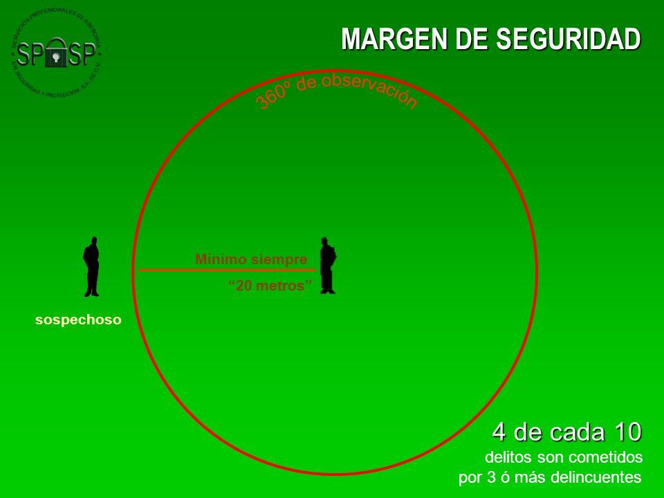 MARGEN DE SEGURIDAD 4 de cada 10 delitos son cometidos