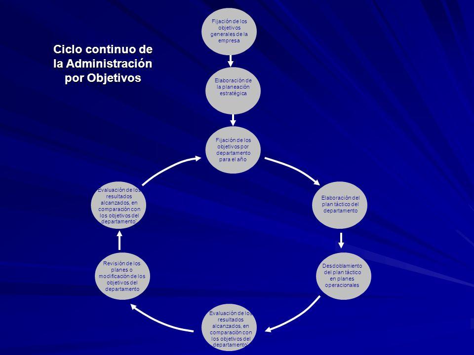 Ciclo continuo de la Administración por Objetivos