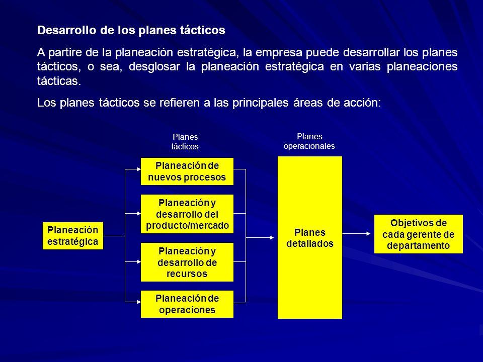 Desarrollo de los planes tácticos