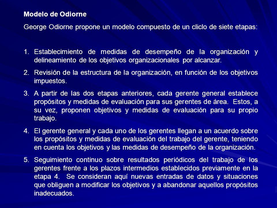 Modelo de Odiorne George Odiorne propone un modelo compuesto de un cliclo de siete etapas: