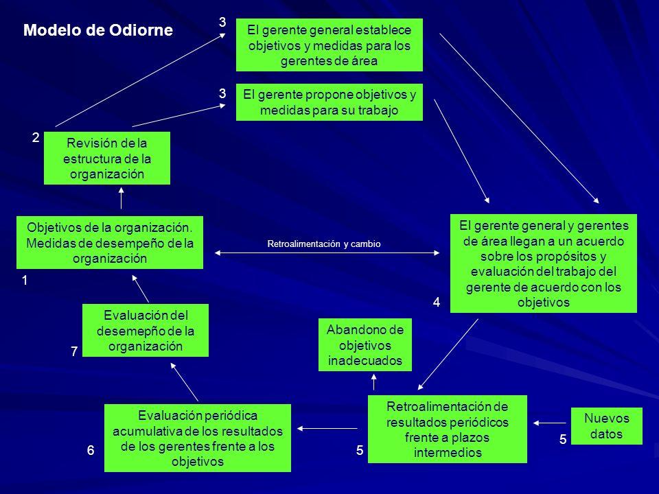 El gerente general establece objetivos y medidas para los gerentes de área
