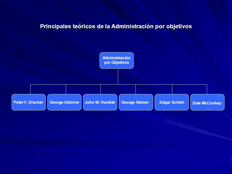 Principales teóricos de la Administración por objetivos