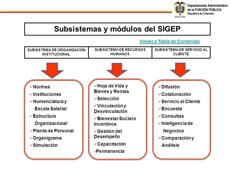 Subsistemas y módulos del SIGEP