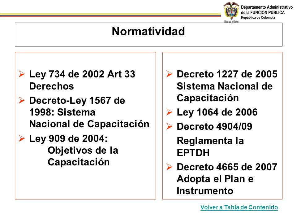 Normatividad Ley 734 de 2002 Art 33 Derechos
