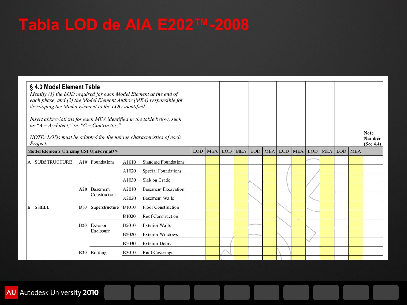 Tabla LOD de AIA E202™-2008