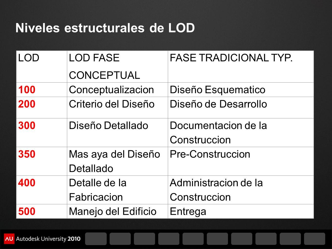 Niveles estructurales de LOD