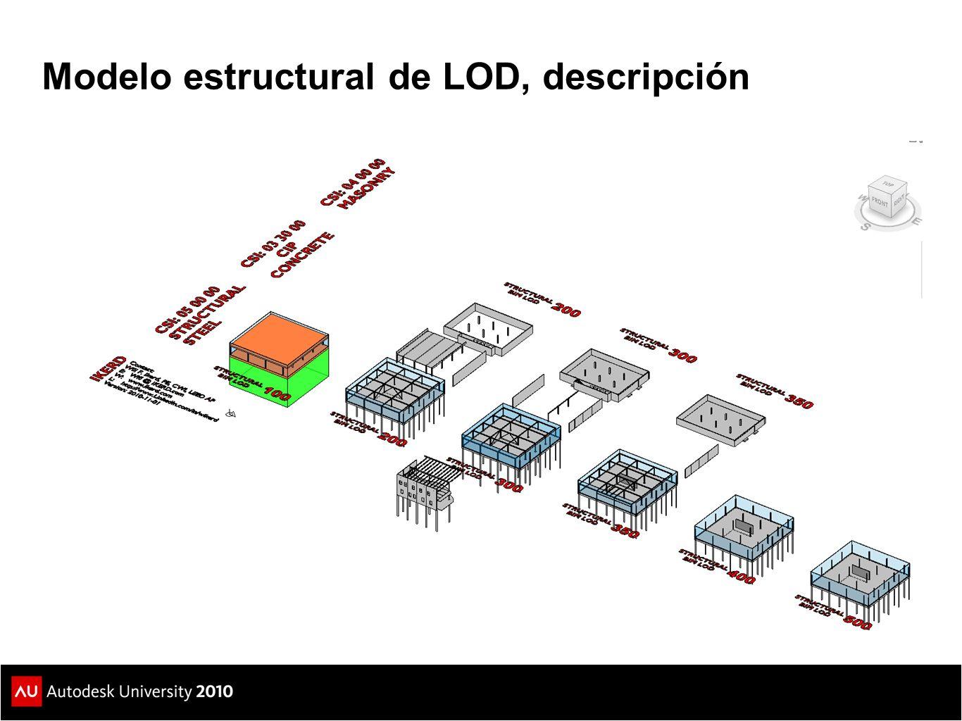 Modelo estructural de LOD, descripción