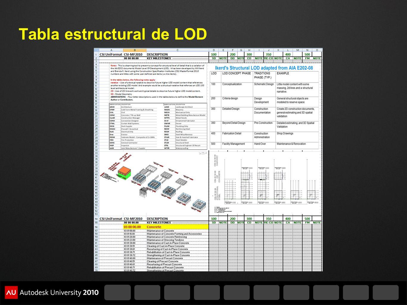 Tabla estructural de LOD