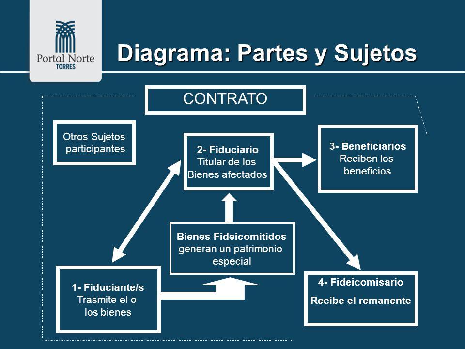 Diagrama: Partes y Sujetos Bienes Fideicomitidos