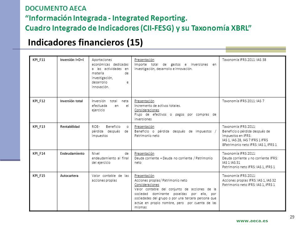 Indicadores financieros (15)