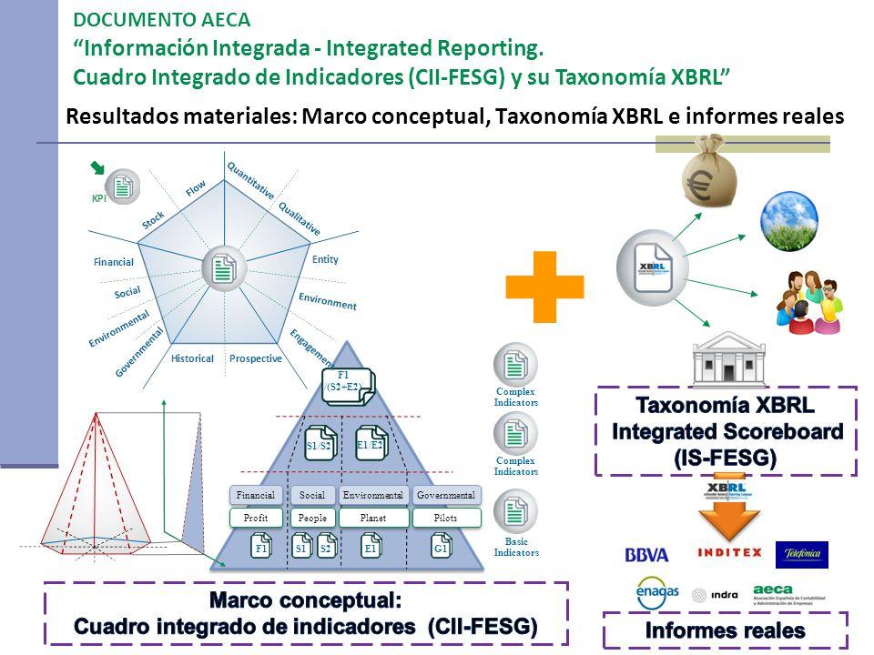 Integrated Scoreboard Cuadro integrado de indicadores (CII-FESG)