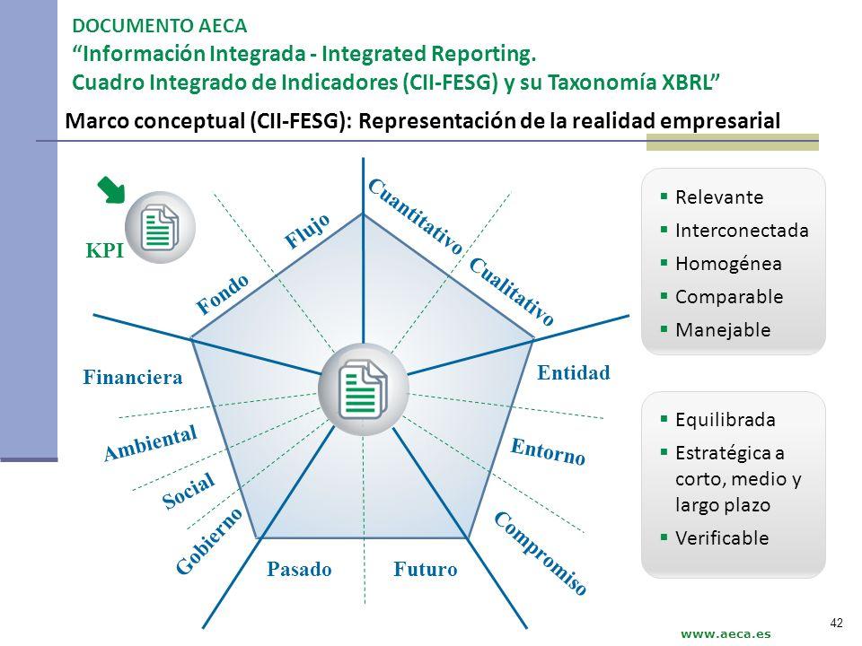 Marco conceptual (CII-FESG): Representación de la realidad empresarial