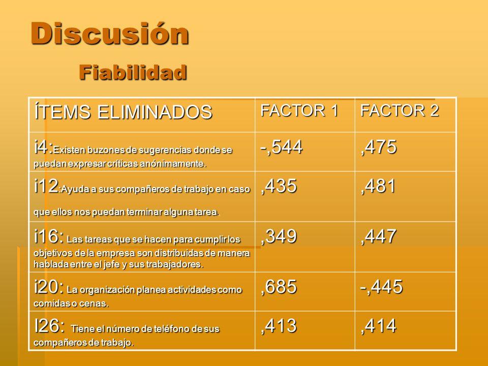 Discusión Fiabilidad ÍTEMS ELIMINADOS