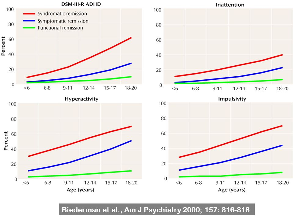 Biederman et al., Am J Psychiatry 2000; 157: 816-818