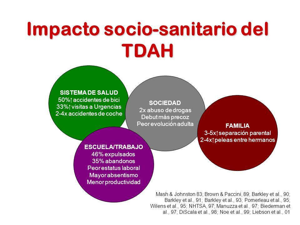 Impacto socio-sanitario del TDAH
