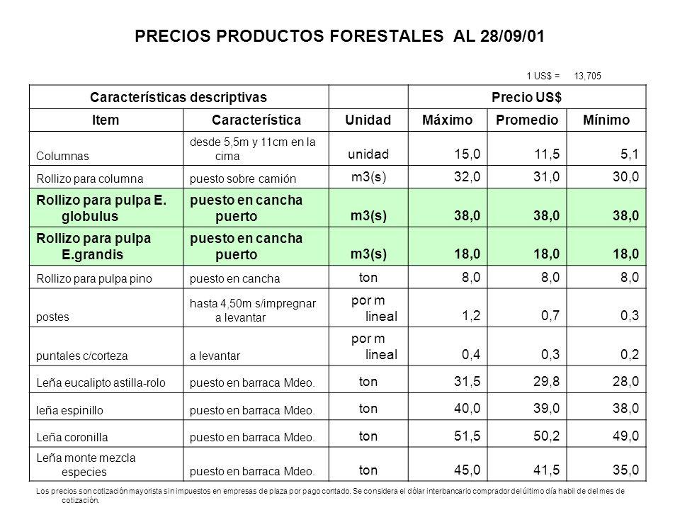 PRECIOS PRODUCTOS FORESTALES AL 28/09/01