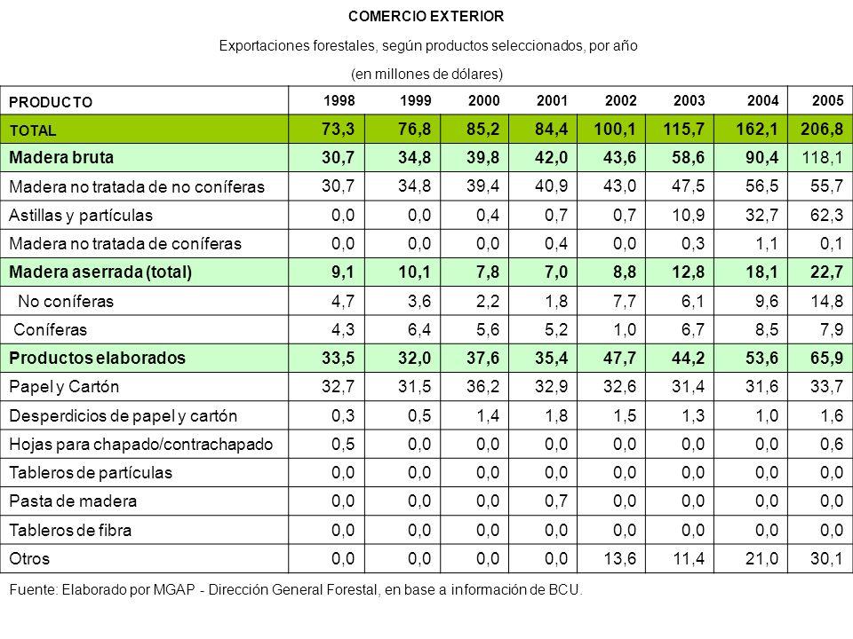 Madera no tratada de no coníferas 39,4 40,9 43,0 47,5 56,5 55,7