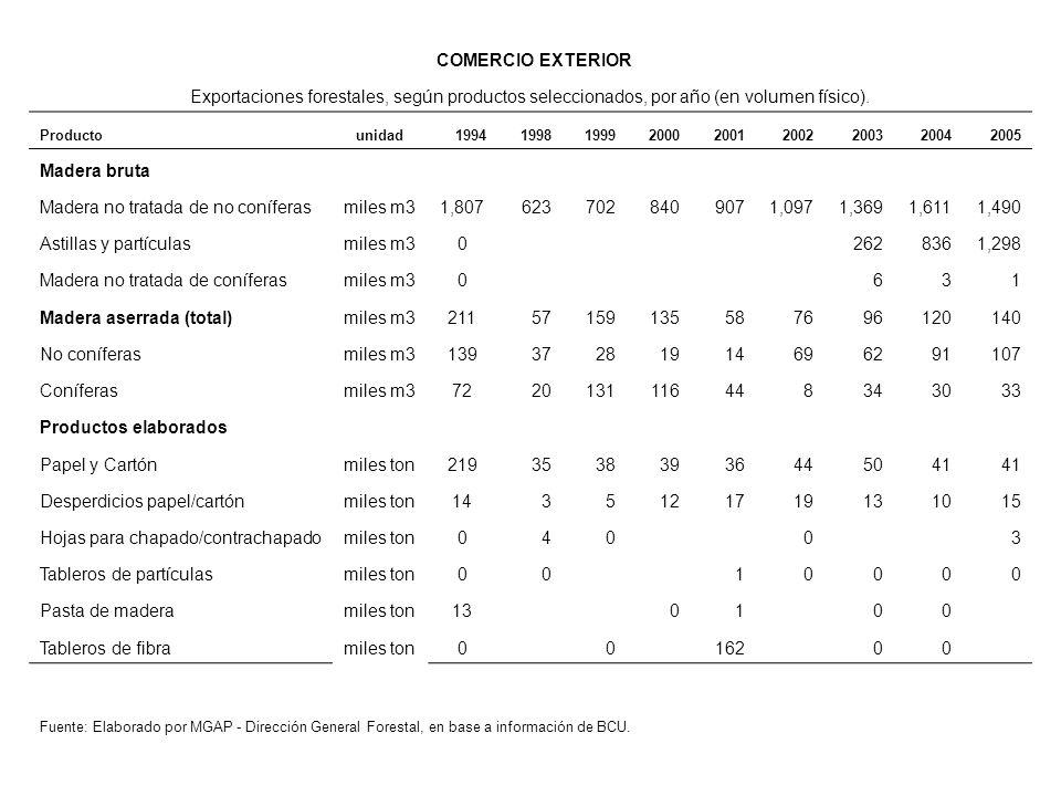 Madera no tratada de no coníferas miles m3 1,807 623 702 840 907 1,097