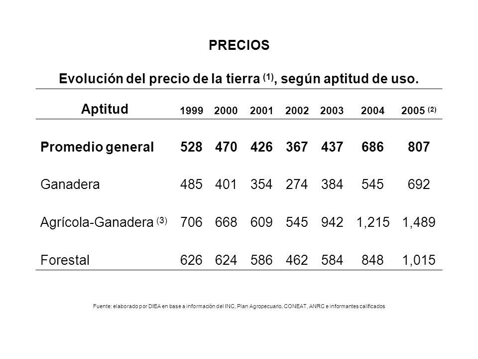 Evolución del precio de la tierra (1), según aptitud de uso.