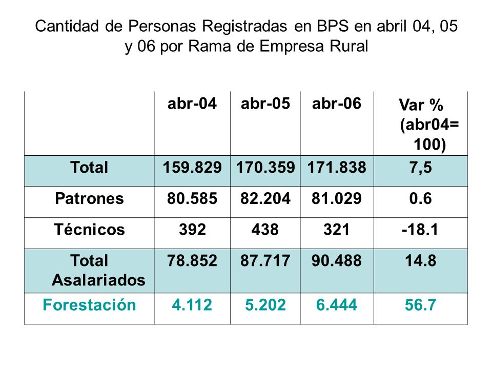 Cantidad de Personas Registradas en BPS en abril 04, 05 y 06 por Rama de Empresa Rural