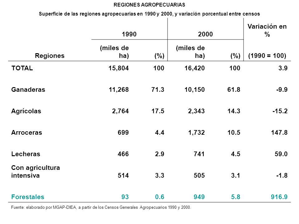 REGIONES AGROPECUARIAS