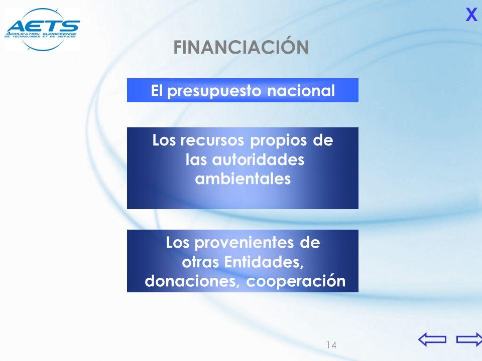 X FINANCIACIÓN El presupuesto nacional Los recursos propios de