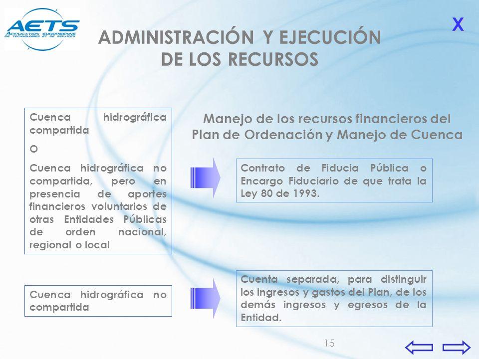 ADMINISTRACIÓN Y EJECUCIÓN DE LOS RECURSOS