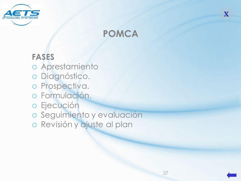 POMCA FASES Aprestamiento Diagnóstico. Prospectiva. Formulación.
