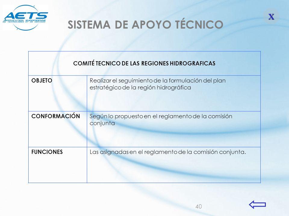SISTEMA DE APOYO TÉCNICO COMITÉ TECNICO DE LAS REGIONES HIDROGRAFICAS