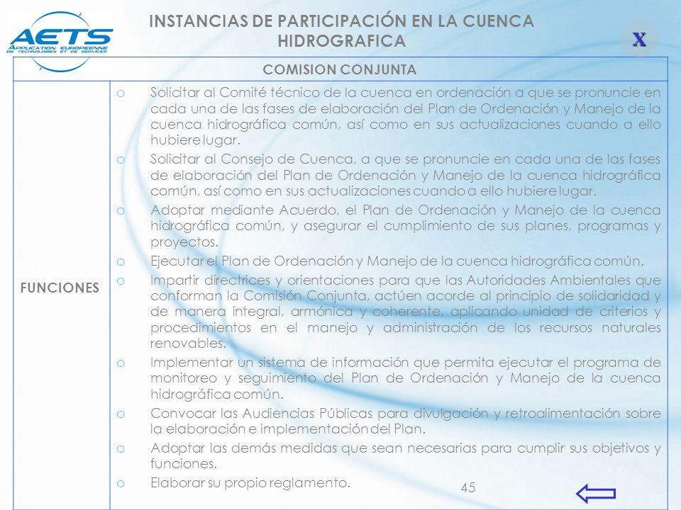 INSTANCIAS DE PARTICIPACIÓN EN LA CUENCA HIDROGRAFICA