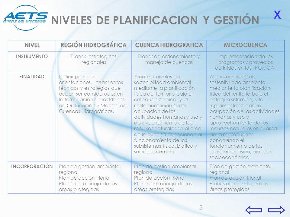 NIVELES DE PLANIFICACION Y GESTIÓN