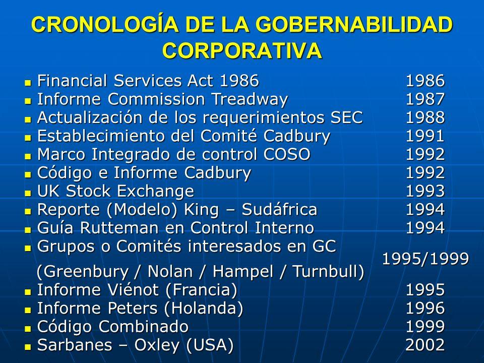 CRONOLOGÍA DE LA GOBERNABILIDAD CORPORATIVA