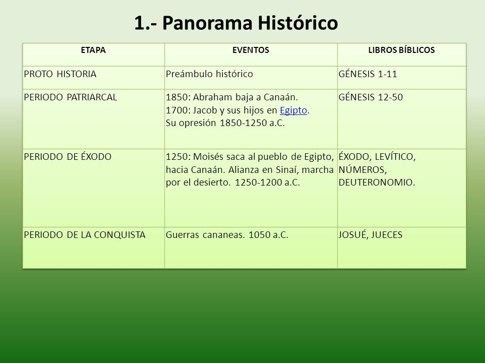 1.- Panorama Histórico PROTO HISTORIA Preámbulo histórico GÉNESIS 1-11