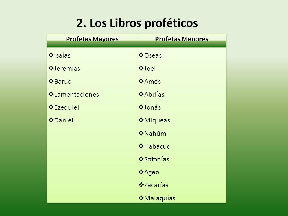 2. Los Libros proféticos Profetas Mayores Profetas Menores Isaías