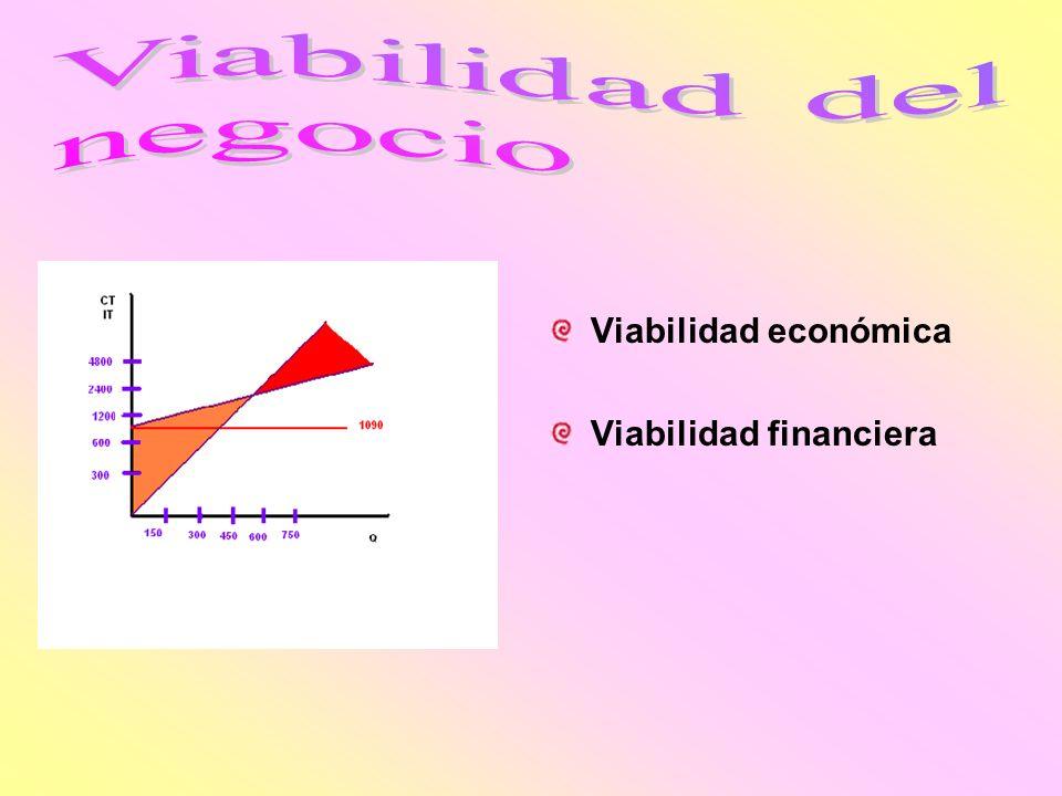 Viabilidad del negocio Viabilidad económica Viabilidad financiera