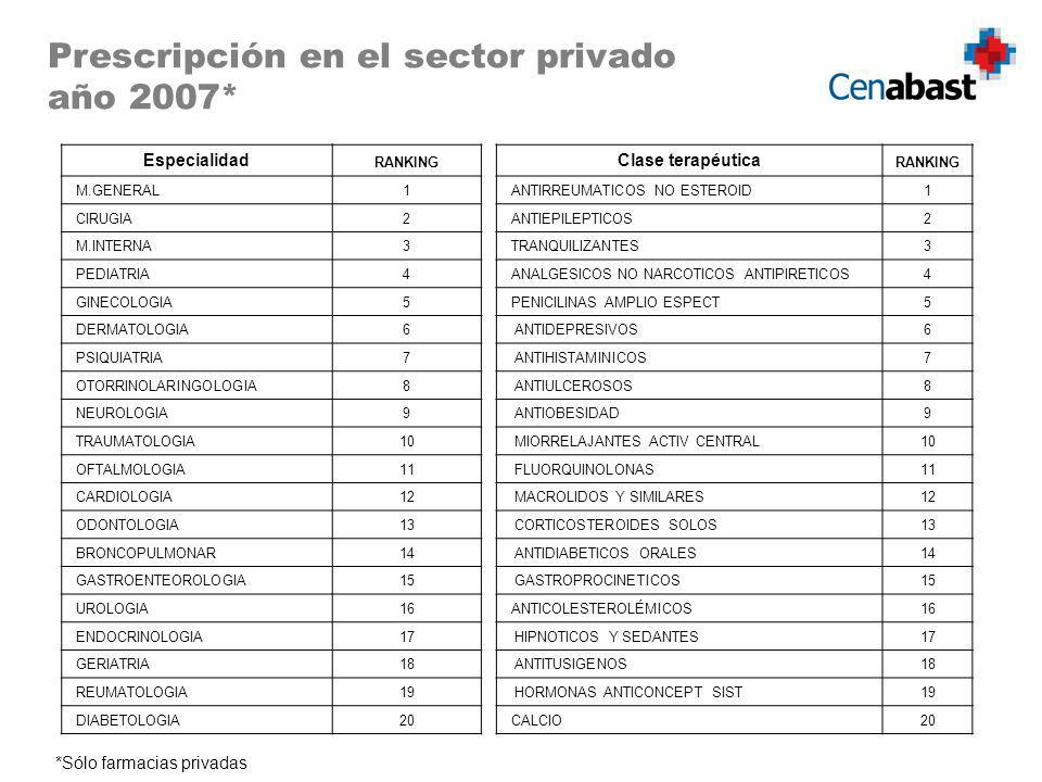 Prescripción en el sector privado año 2007*