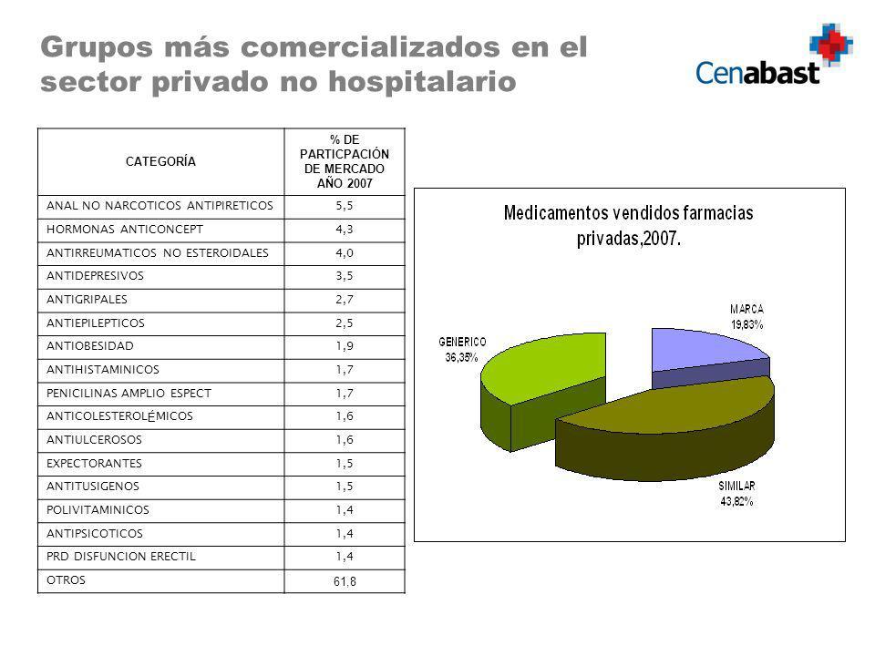 % DE PARTICPACIÓN DE MERCADO AÑO 2007