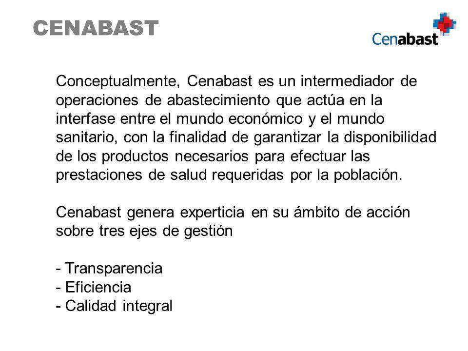 CENABAST