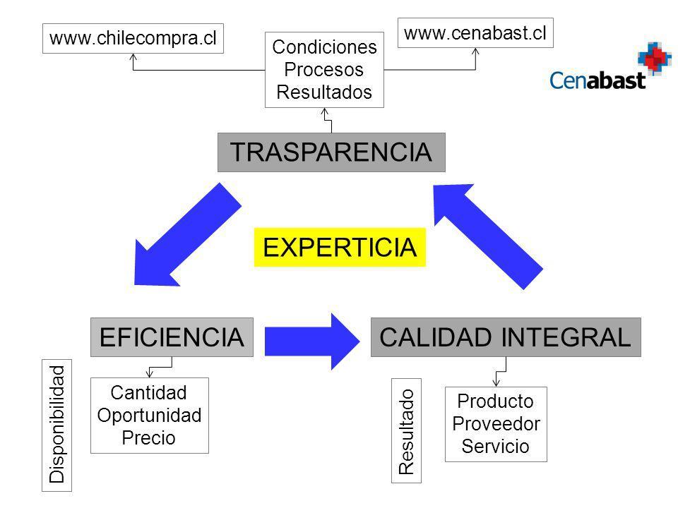 TRASPARENCIA EXPERTICIA EFICIENCIA CALIDAD INTEGRAL www.cenabast.cl