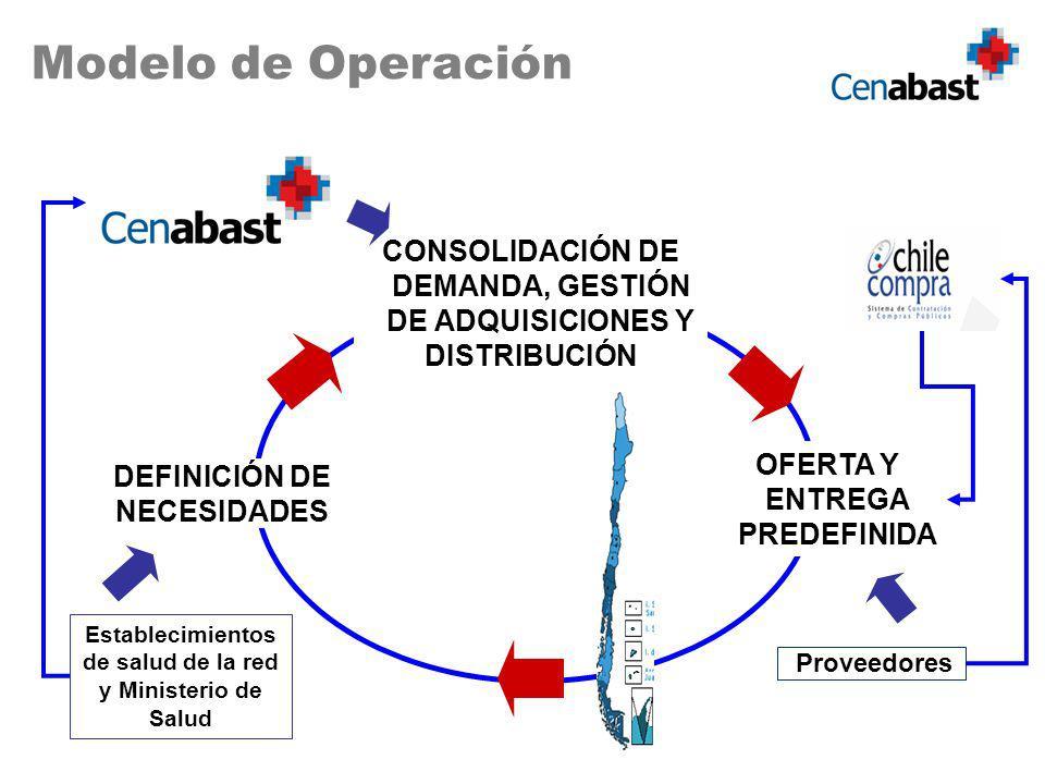 Modelo de Operación CONSOLIDACIÓN DE DEMANDA, GESTIÓN DE ADQUISICIONES Y. DISTRIBUCIÓN. OFERTA Y ENTREGA PREDEFINIDA.