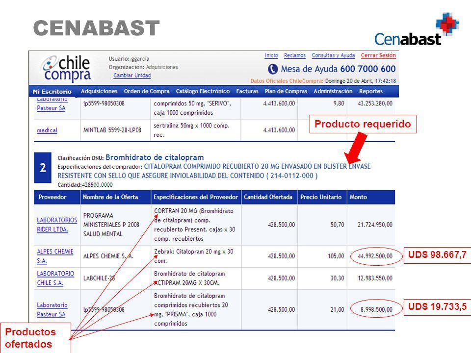 CENABAST Producto requerido Productos ofertados UDS 98.667,7