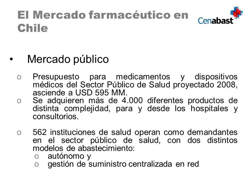 El Mercado farmacéutico en Chile