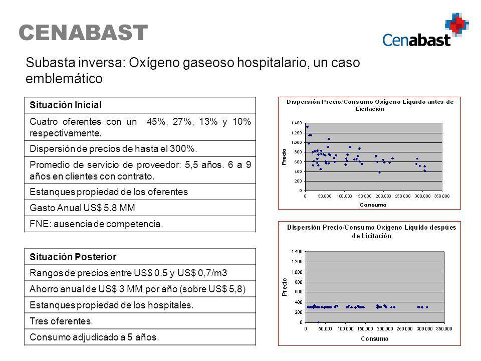 CENABAST Subasta inversa: Oxígeno gaseoso hospitalario, un caso emblemático. Situación Inicial.